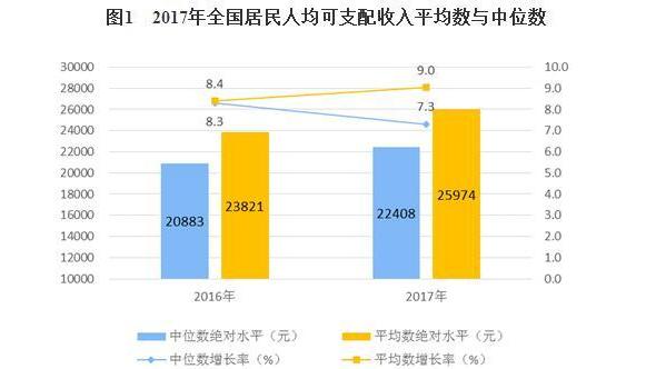 统计局:2017年全国居民人均可支配收入25974元