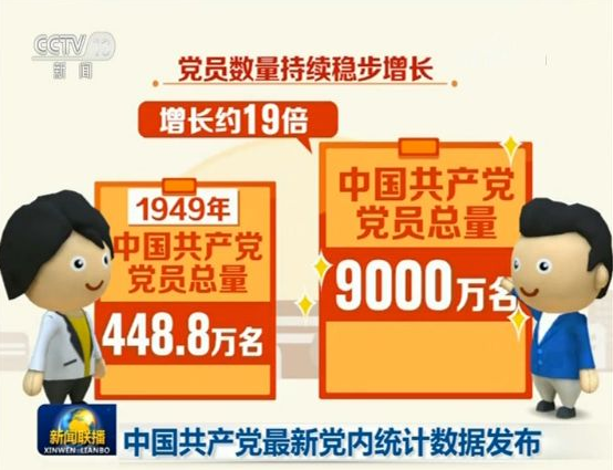 黨員總量突破9000萬!一圖讀懂2018年中國共產黨黨內統計公報