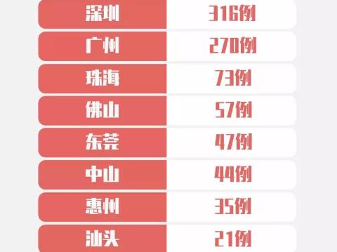 最新!深圳新增2例,累計316例!各區分布如下