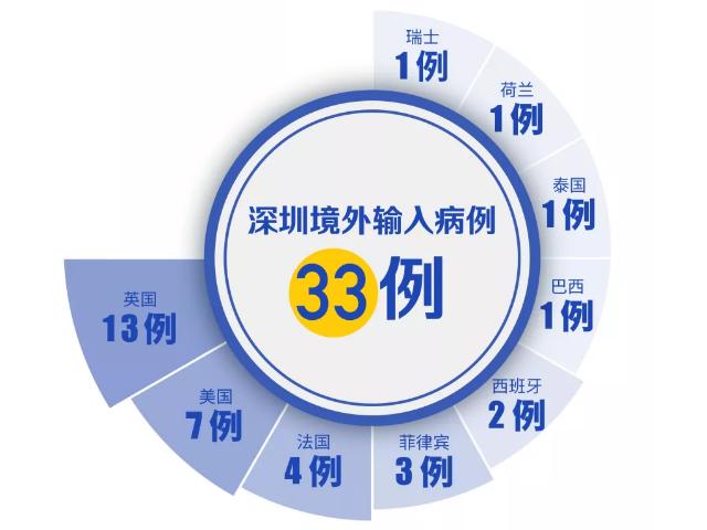 """深圳新增2例无症状感染者!境外输入""""0新增""""!(截至4月1日)"""