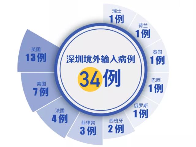 俄罗斯+1!深圳新增1例境外输入!(截至4月2日)